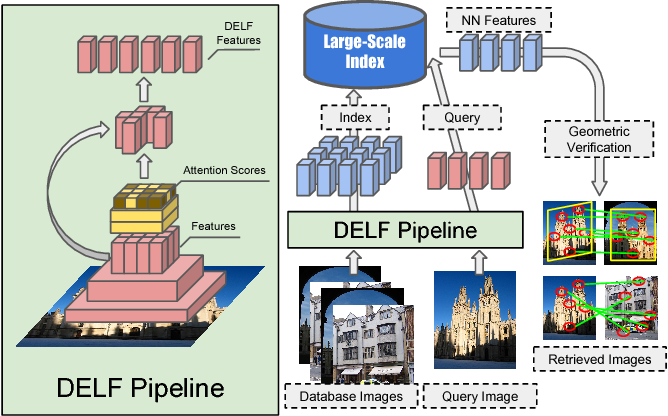 Figure 1 for Large-Scale Image Retrieval with Attentive Deep Local Features