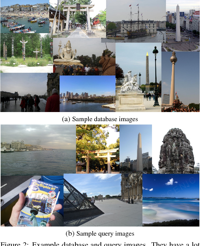 Figure 3 for Large-Scale Image Retrieval with Attentive Deep Local Features