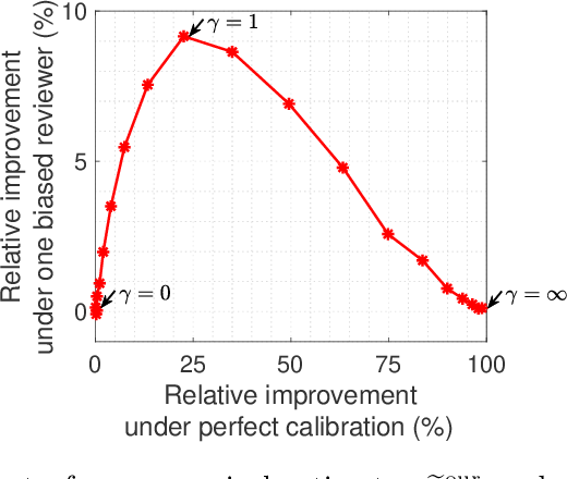 Figure 3 for Your 2 is My 1, Your 3 is My 9: Handling Arbitrary Miscalibrations in Ratings
