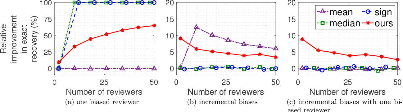 Figure 1 for Your 2 is My 1, Your 3 is My 9: Handling Arbitrary Miscalibrations in Ratings