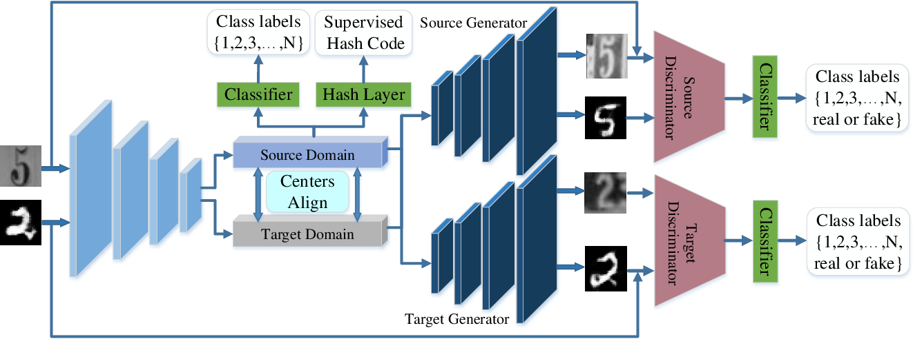 Figure 1 for One Network for Multi-Domains: Domain Adaptive Hashing with Intersectant Generative Adversarial Network