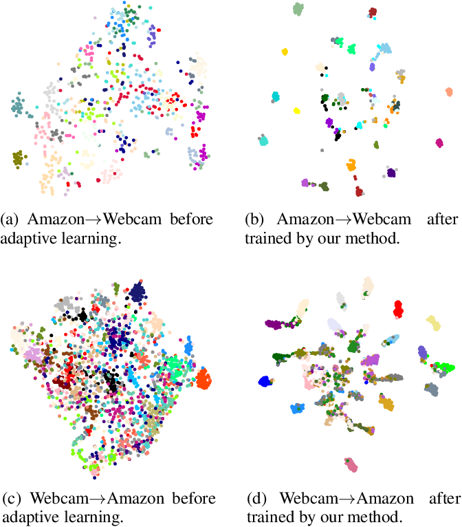 Figure 4 for One Network for Multi-Domains: Domain Adaptive Hashing with Intersectant Generative Adversarial Network