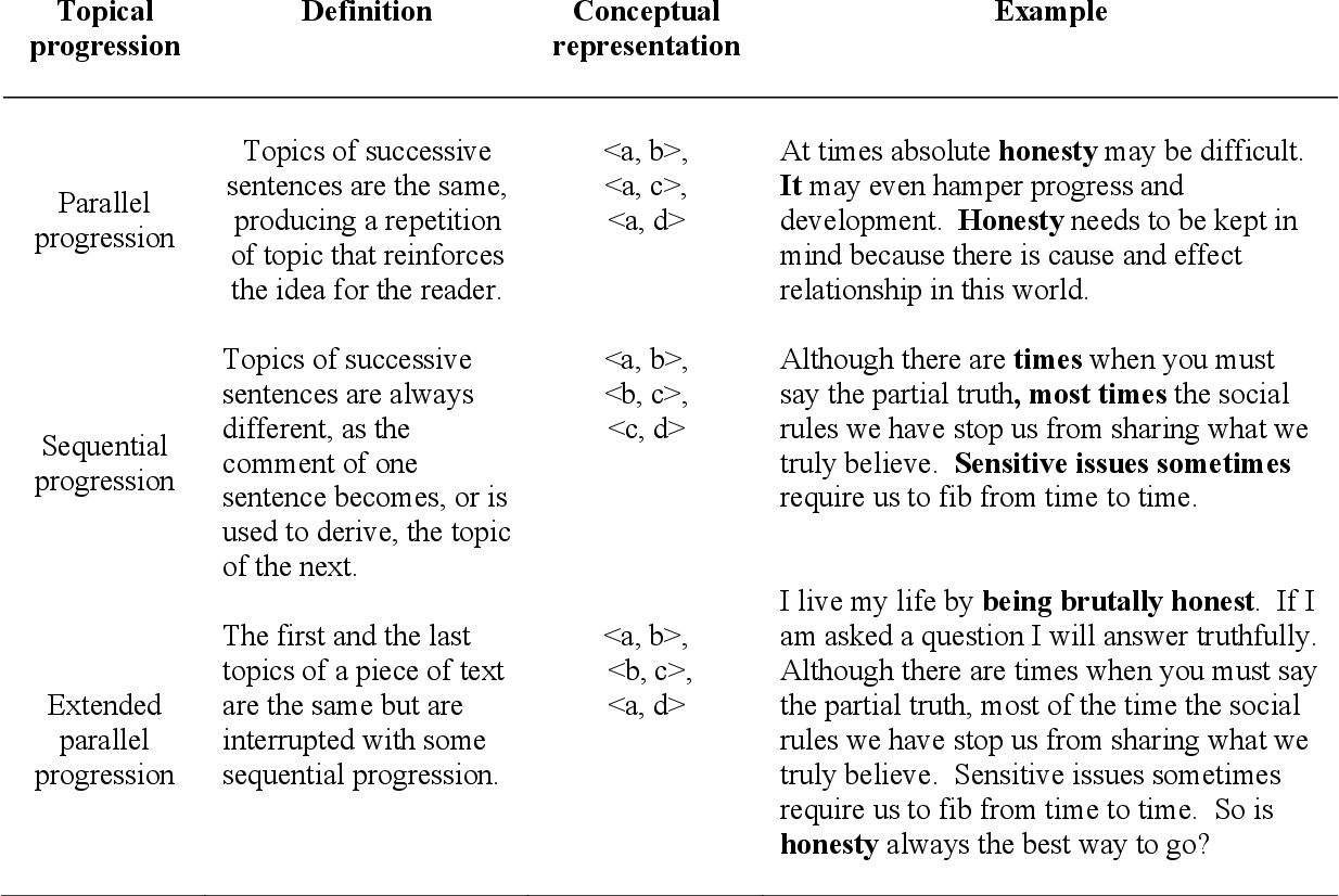 pdf examining argumentative coherence in essays by undergraduate  table