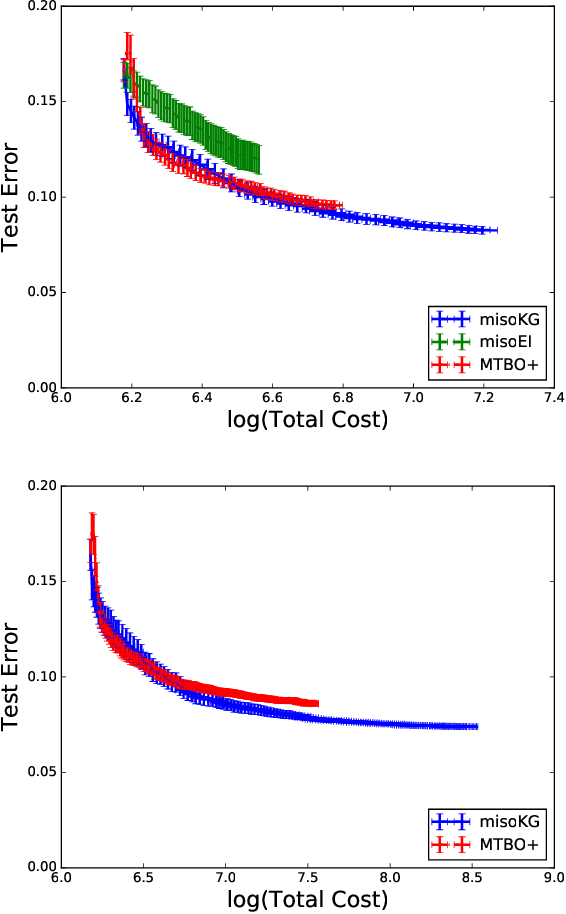 Figure 3 for Multi-Information Source Optimization