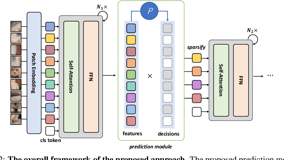 Figure 3 for DynamicViT: Efficient Vision Transformers with Dynamic Token Sparsification