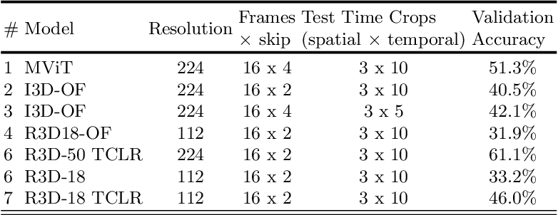 """Figure 2 for """"Knights"""": First Place Submission for VIPriors21 Action Recognition Challenge at ICCV 2021"""
