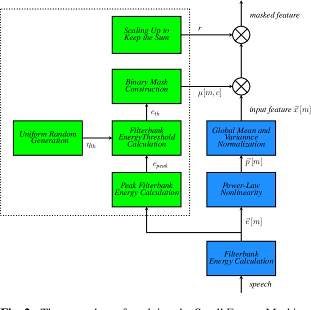 Figure 3 for Small energy masking for improved neural network training for end-to-end speech recognition
