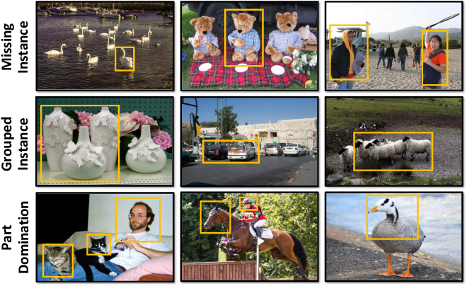 Figure 1 for Instance-aware, Context-focused, and Memory-efficient Weakly Supervised Object Detection