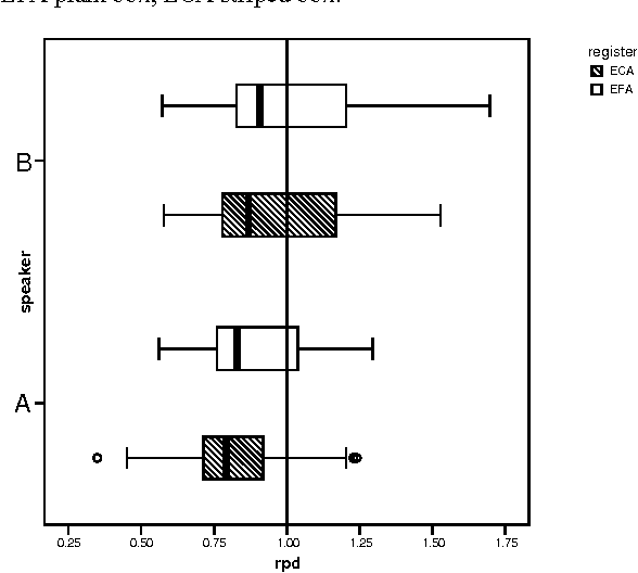 Figure 5 from VARIATION IN PHONETIC REALISATION OR IN PHONOLOGICAL