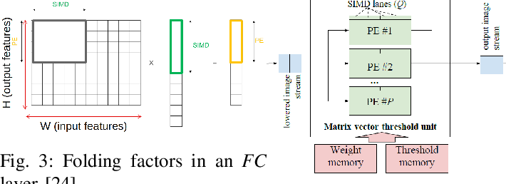 Figure 3 for Benchmarking Quantized Neural Networks on FPGAs with FINN