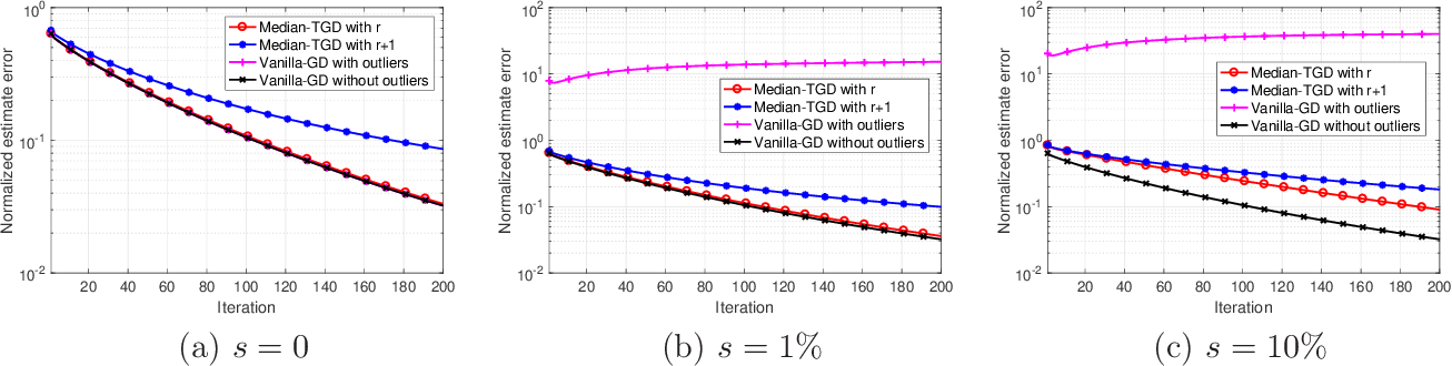 Figure 3 for Nonconvex Low-Rank Matrix Recovery with Arbitrary Outliers via Median-Truncated Gradient Descent