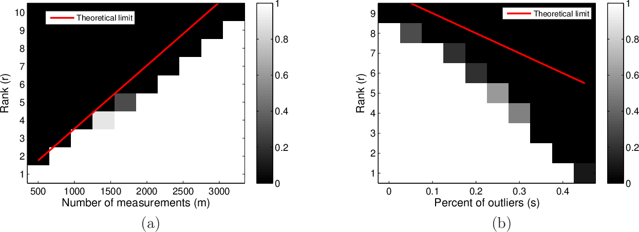 Figure 1 for Nonconvex Low-Rank Matrix Recovery with Arbitrary Outliers via Median-Truncated Gradient Descent