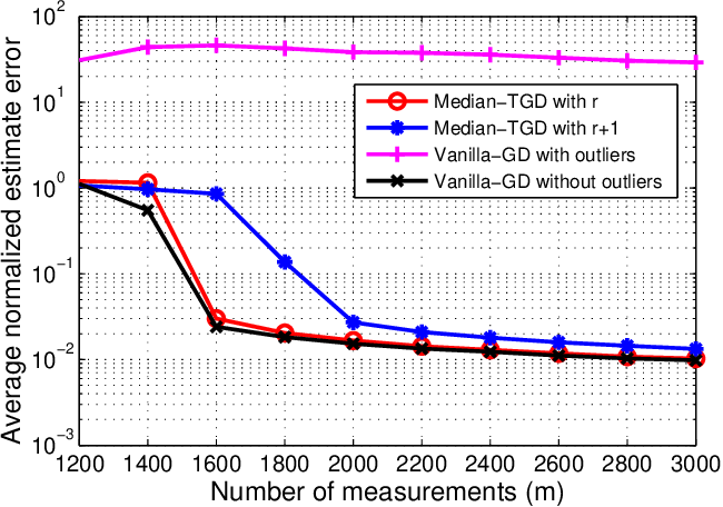 Figure 2 for Nonconvex Low-Rank Matrix Recovery with Arbitrary Outliers via Median-Truncated Gradient Descent