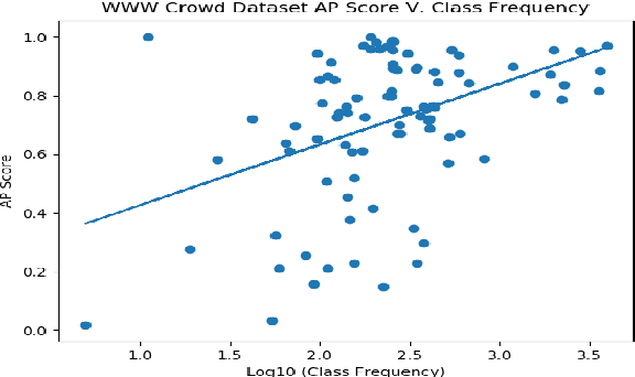 Figure 3 for Investigating Class-level Difficulty Factors in Multi-label Classification Problems