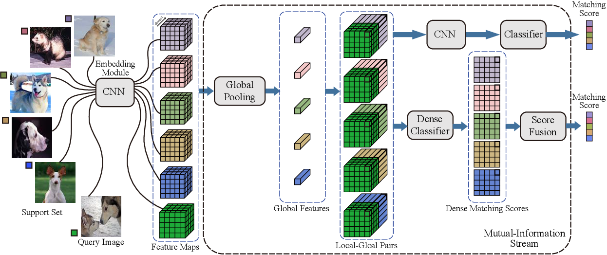 Figure 4 for Learning to Compare Relation: Semantic Alignment for Few-Shot Learning