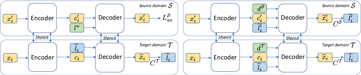 Figure 1 for Domain Adaptive Text Style Transfer