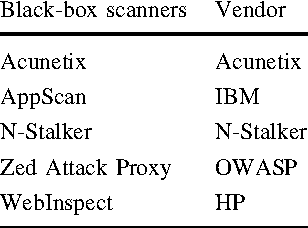 Table 4 from Cross-Site Scripting (XSS) attacks and defense