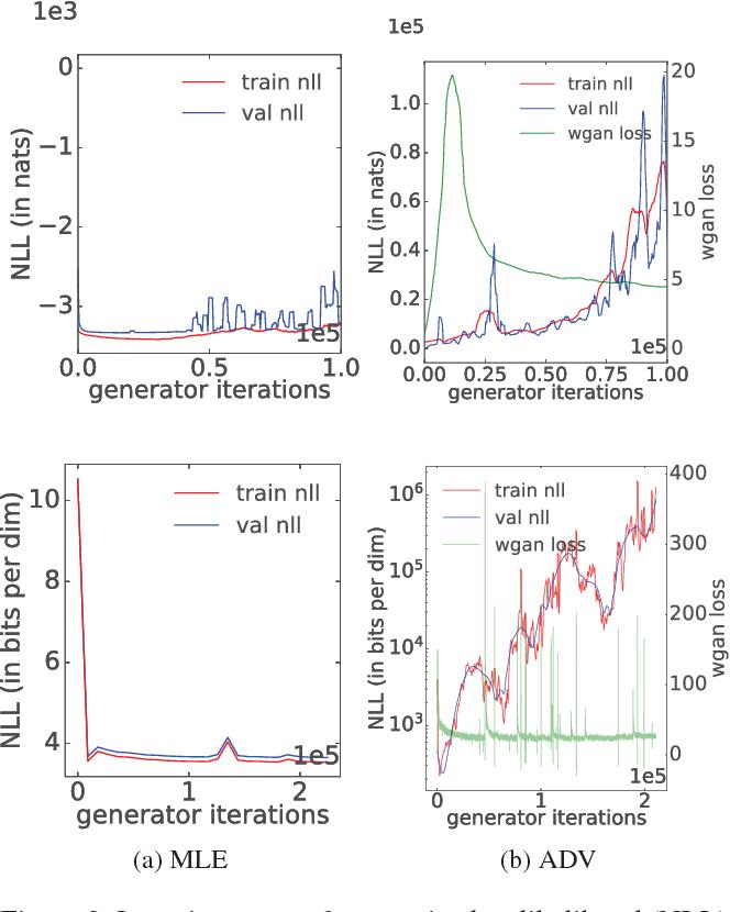 Figure 3 for Flow-GAN: Combining Maximum Likelihood and Adversarial Learning in Generative Models