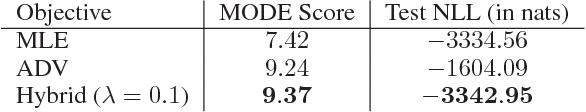 Figure 2 for Flow-GAN: Combining Maximum Likelihood and Adversarial Learning in Generative Models