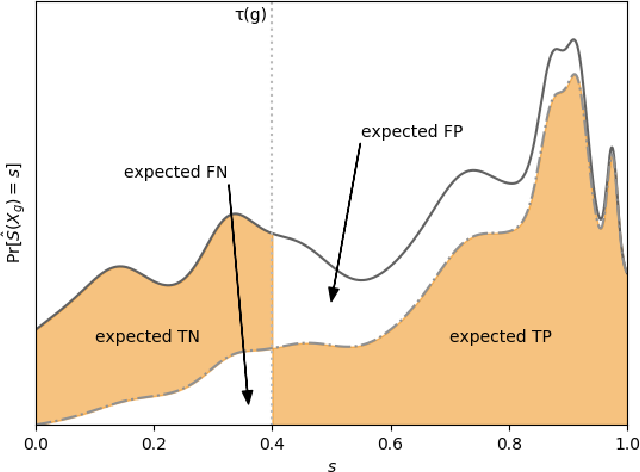 Figure 2 for From Soft Classifiers to Hard Decisions: How fair can we be?