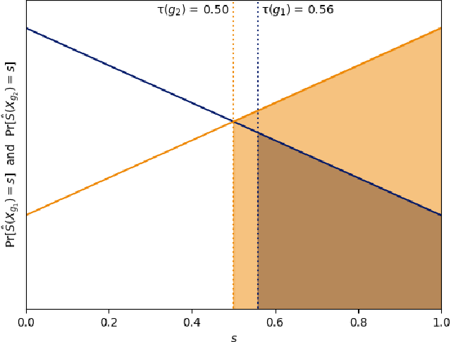 Figure 3 for From Soft Classifiers to Hard Decisions: How fair can we be?