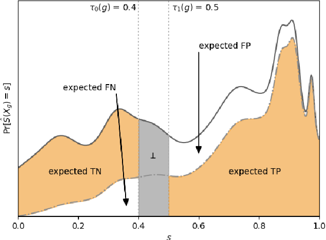 Figure 4 for From Soft Classifiers to Hard Decisions: How fair can we be?