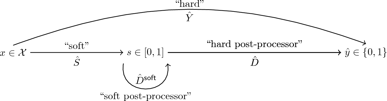 Figure 1 for From Soft Classifiers to Hard Decisions: How fair can we be?
