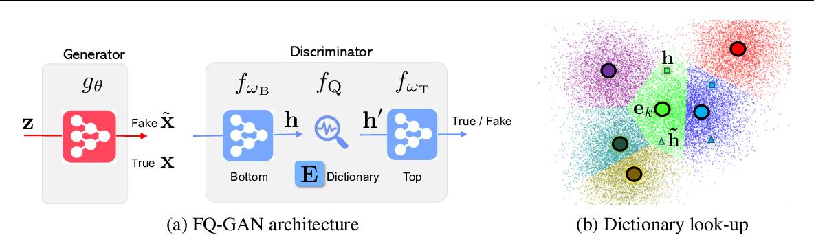 Figure 3 for Feature Quantization Improves GAN Training