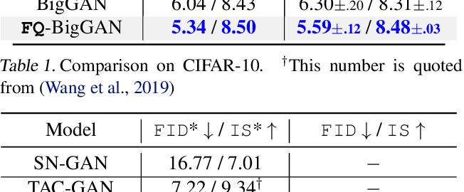Figure 2 for Feature Quantization Improves GAN Training