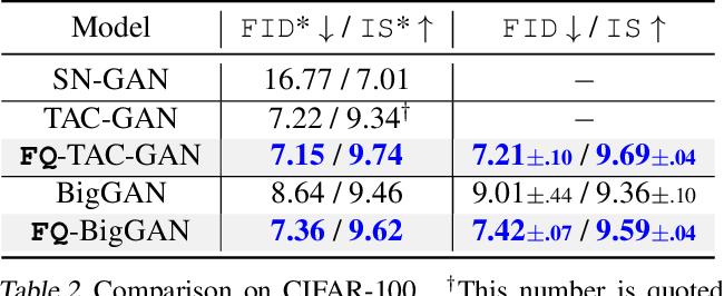 Figure 4 for Feature Quantization Improves GAN Training