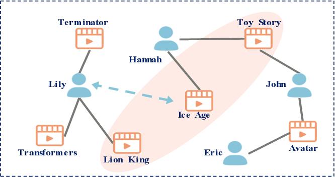 Figure 1 for Bipartite Graph Embedding via Mutual Information Maximization