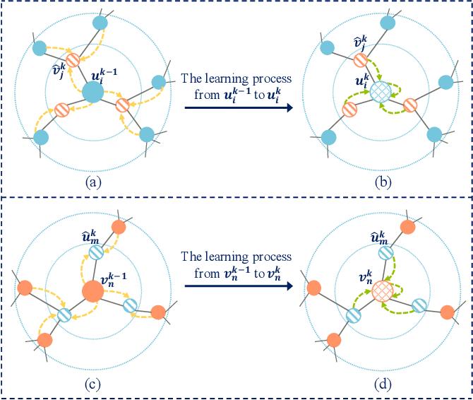 Figure 3 for Bipartite Graph Embedding via Mutual Information Maximization