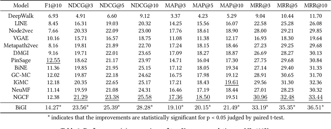 Figure 4 for Bipartite Graph Embedding via Mutual Information Maximization