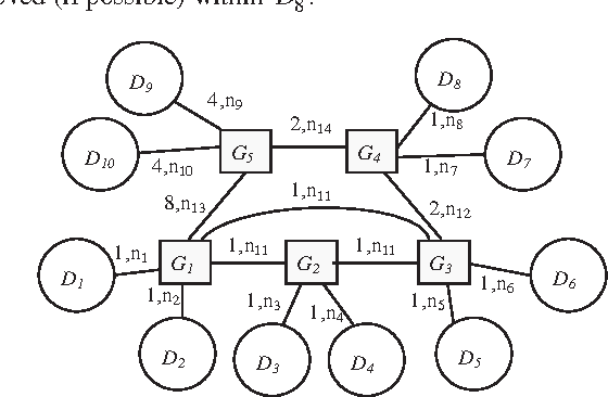 Figure 9. Second case study multi-domain CAN system graph representation