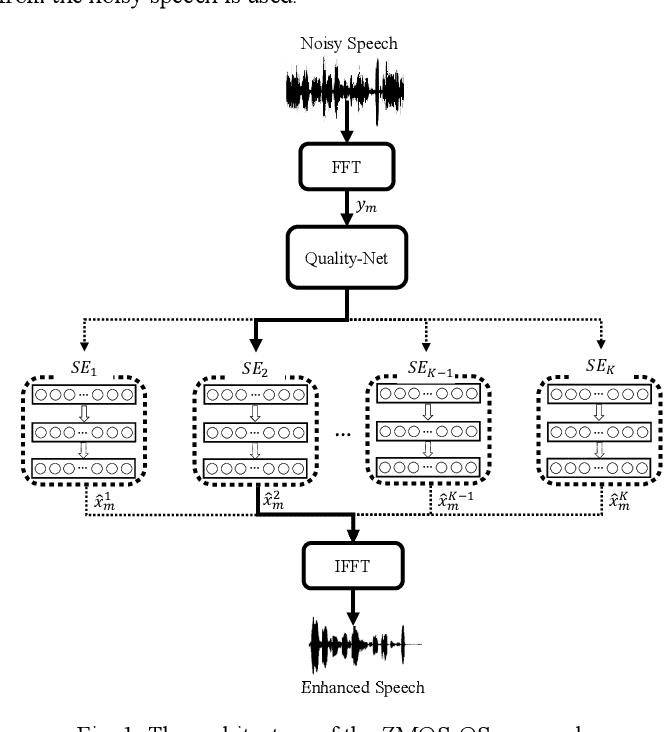 Figure 1 for Speech Enhancement with Zero-Shot Model Selection