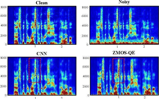Figure 4 for Speech Enhancement with Zero-Shot Model Selection