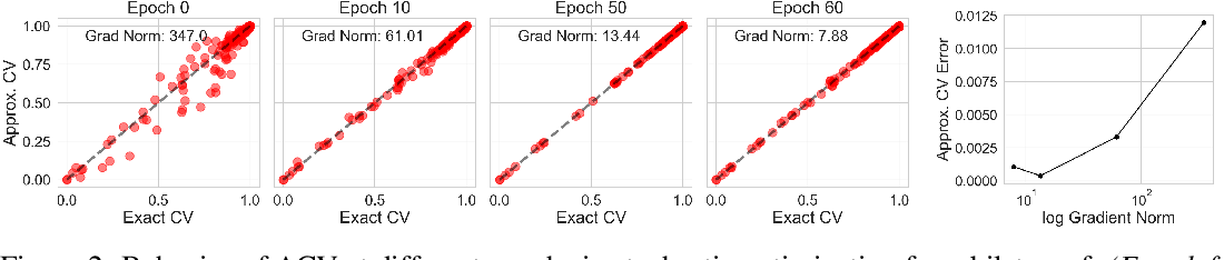 Figure 2 for Approximate Cross-Validation for Structured Models