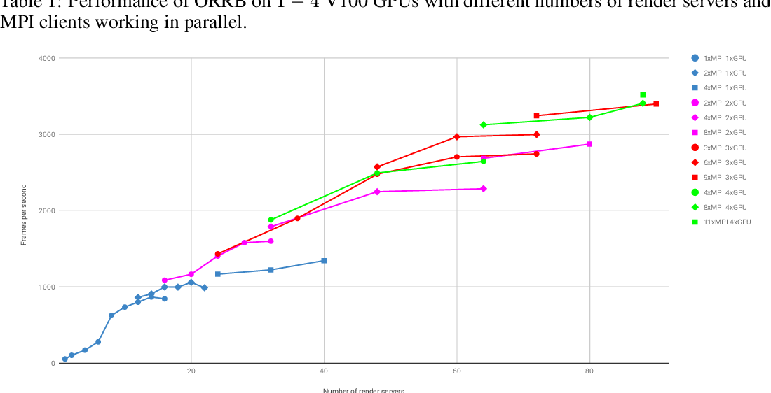 Figure 1 for ORRB -- OpenAI Remote Rendering Backend