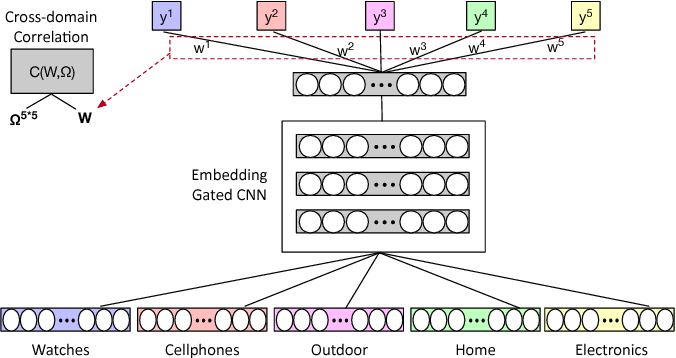 Figure 2 for Review Helpfulness Prediction with Embedding-Gated CNN