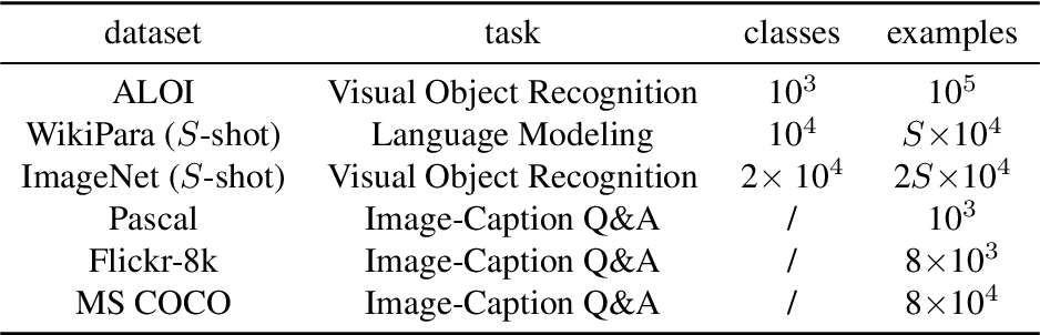 Figure 1 for Contextual Memory Trees