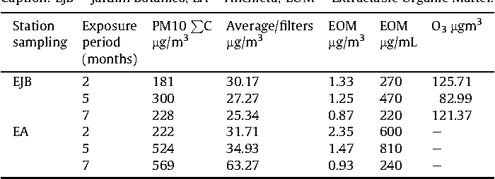 Table 5 Concentrations of PM10 and O3 at EJB and EA stations in the evaluated period. Caption: EJB e Jardim Botânico, EA e Anchieta; EOM e Extractable Organic Matter.