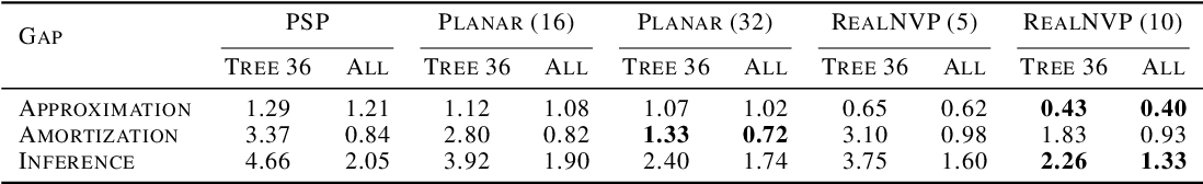 Figure 4 for Improved Variational Bayesian Phylogenetic Inference with Normalizing Flows