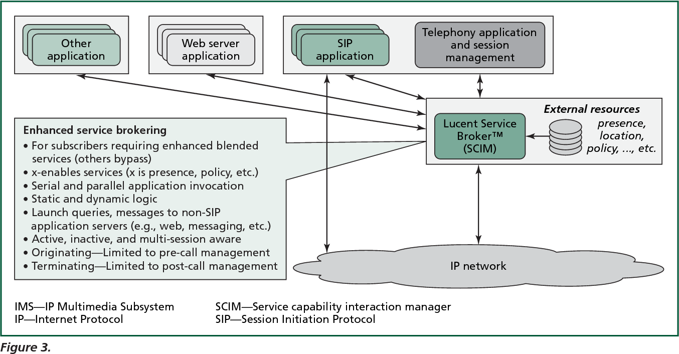 Figure 3. Service blending in a pre-IMS network.