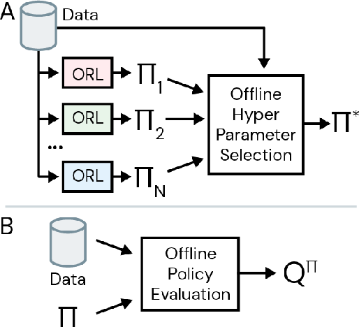 Figure 1 for Hyperparameter Selection for Offline Reinforcement Learning
