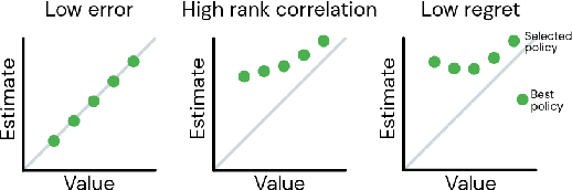 Figure 3 for Hyperparameter Selection for Offline Reinforcement Learning