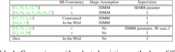 Figure 2 for Learning to Aggregate and Personalize 3D Face from In-the-Wild Photo Collection