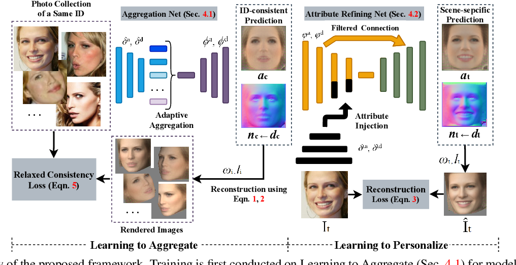 Figure 3 for Learning to Aggregate and Personalize 3D Face from In-the-Wild Photo Collection