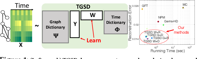 Figure 1 for Temporal Graph Signal Decomposition