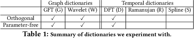 Figure 2 for Temporal Graph Signal Decomposition