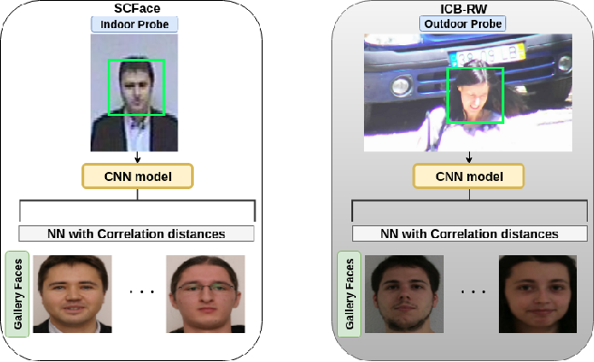 Figure 1 for Exploring Factors for Improving Low Resolution Face Recognition